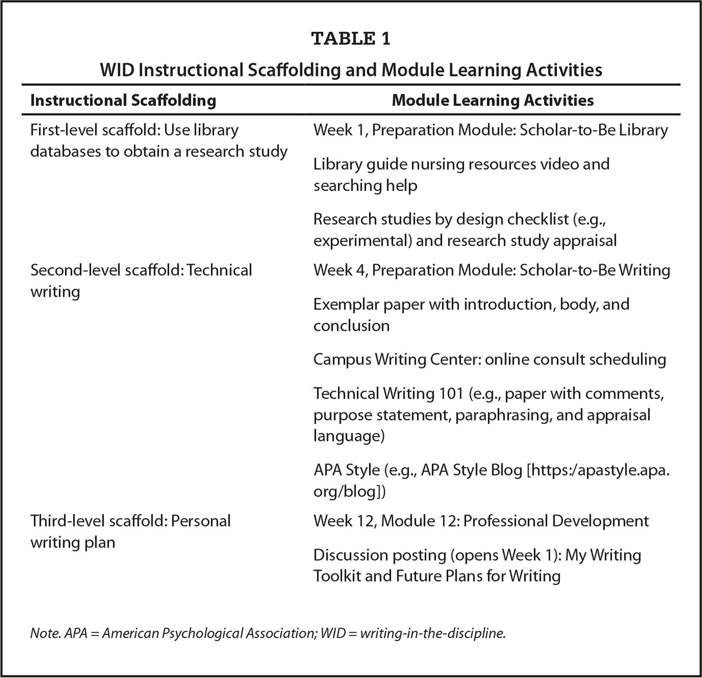 WID Instructional Scaffolding and Module Learning Activities