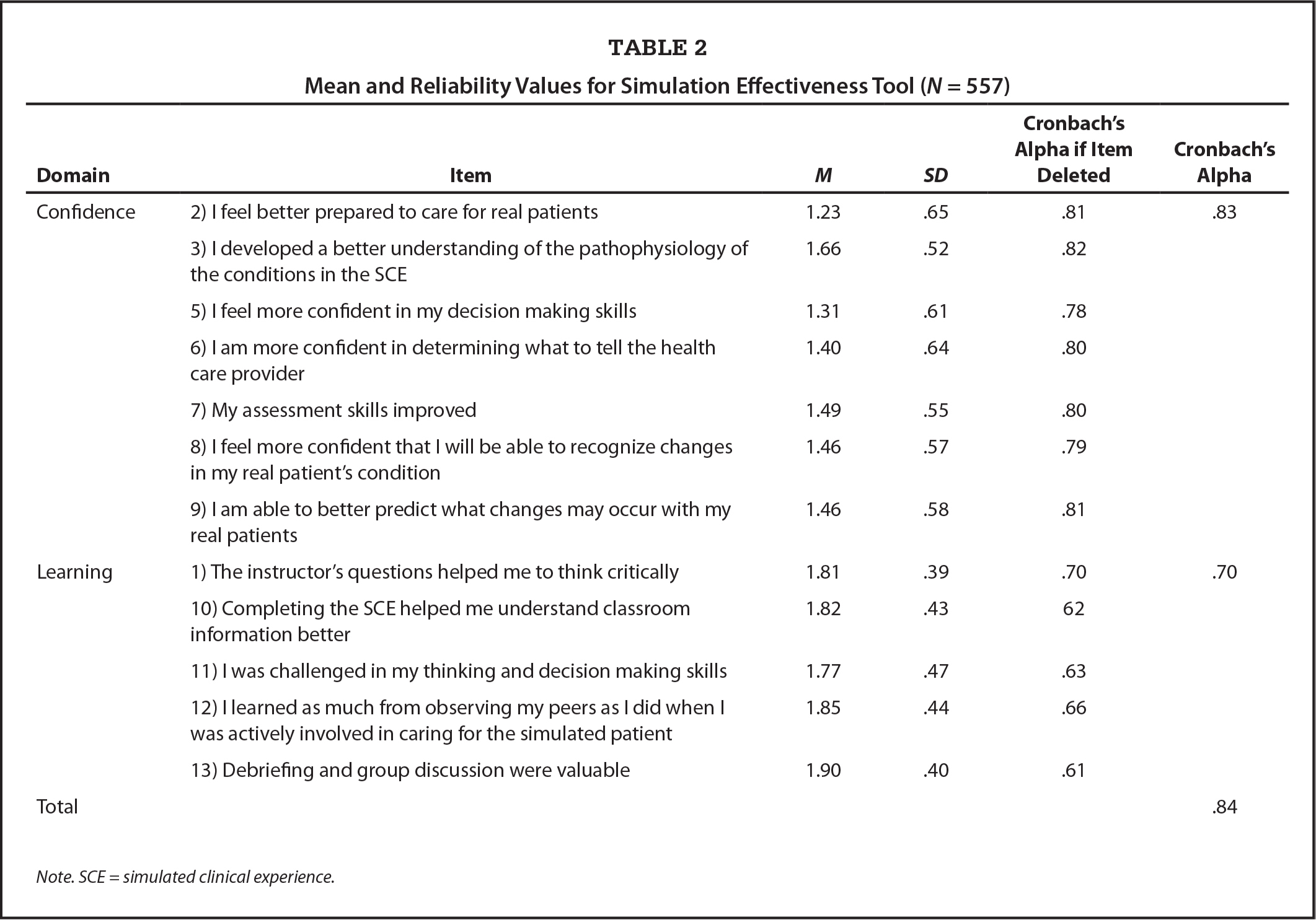 Mean and Reliability Values for Simulation Effectiveness Tool (N = 557)
