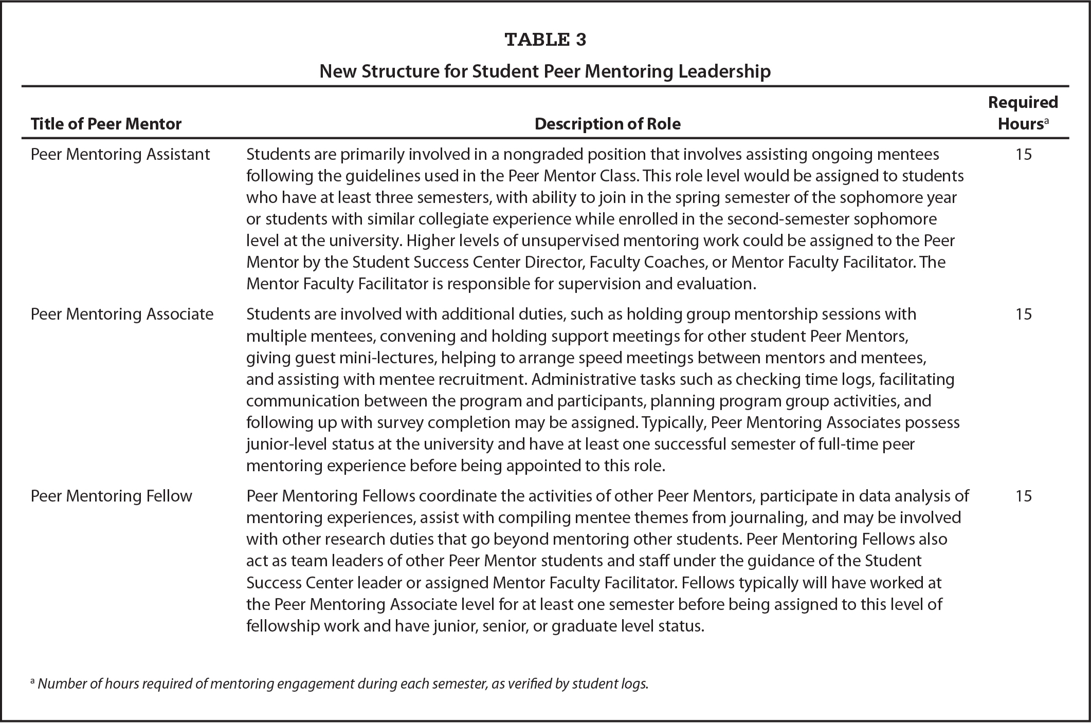 New Structure for Student Peer Mentoring Leadership