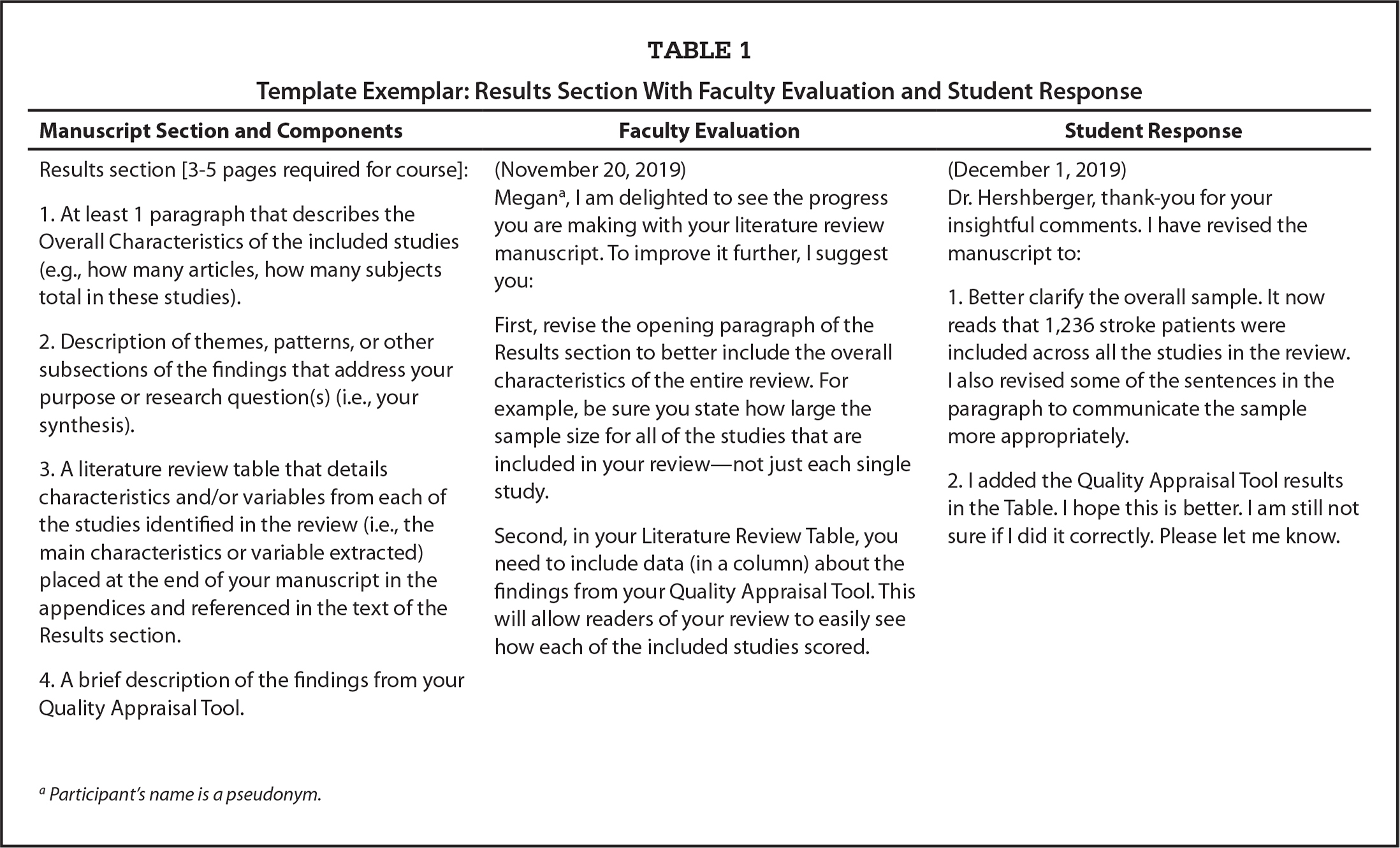 Template Exemplar: Results Section With Faculty Evaluation and Student Response