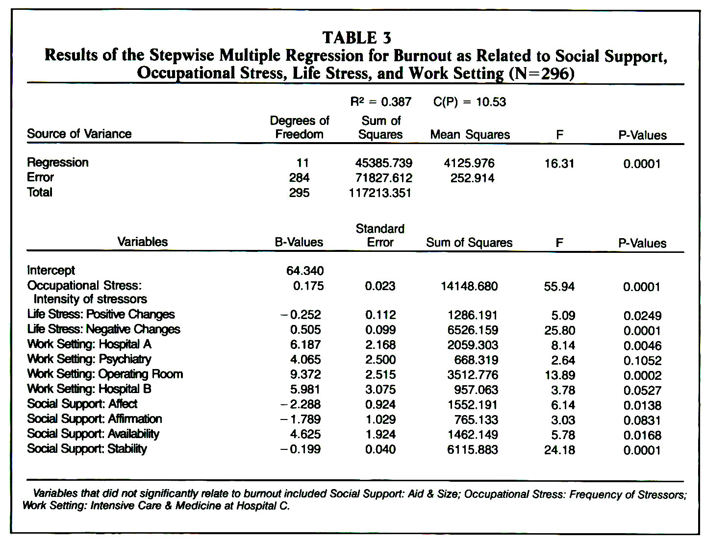 occupational stress and burnout western society The official society of health care  burnout is a stress-induced, occupational-related syndrome  ee scores were significantly lower in western europe.