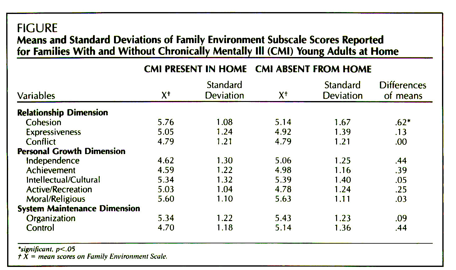 FIGUREMeans and Standard Deviations of Family Environment Subscale Scores  Reported for Families With and Without Chronically