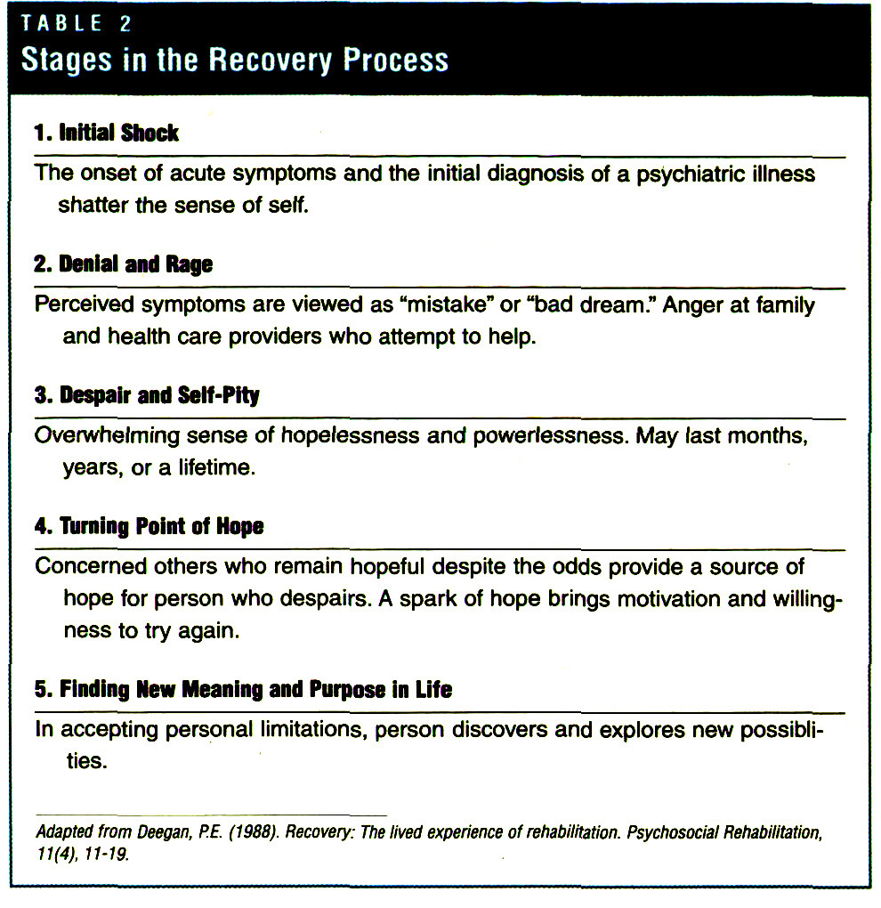 TABLE 2Stages in the Recovery Process