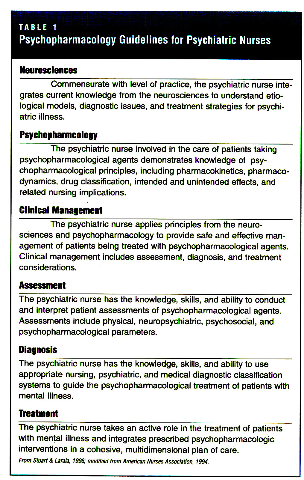 Basic Principles Of Psychopharmacologic Treatment For Advanced