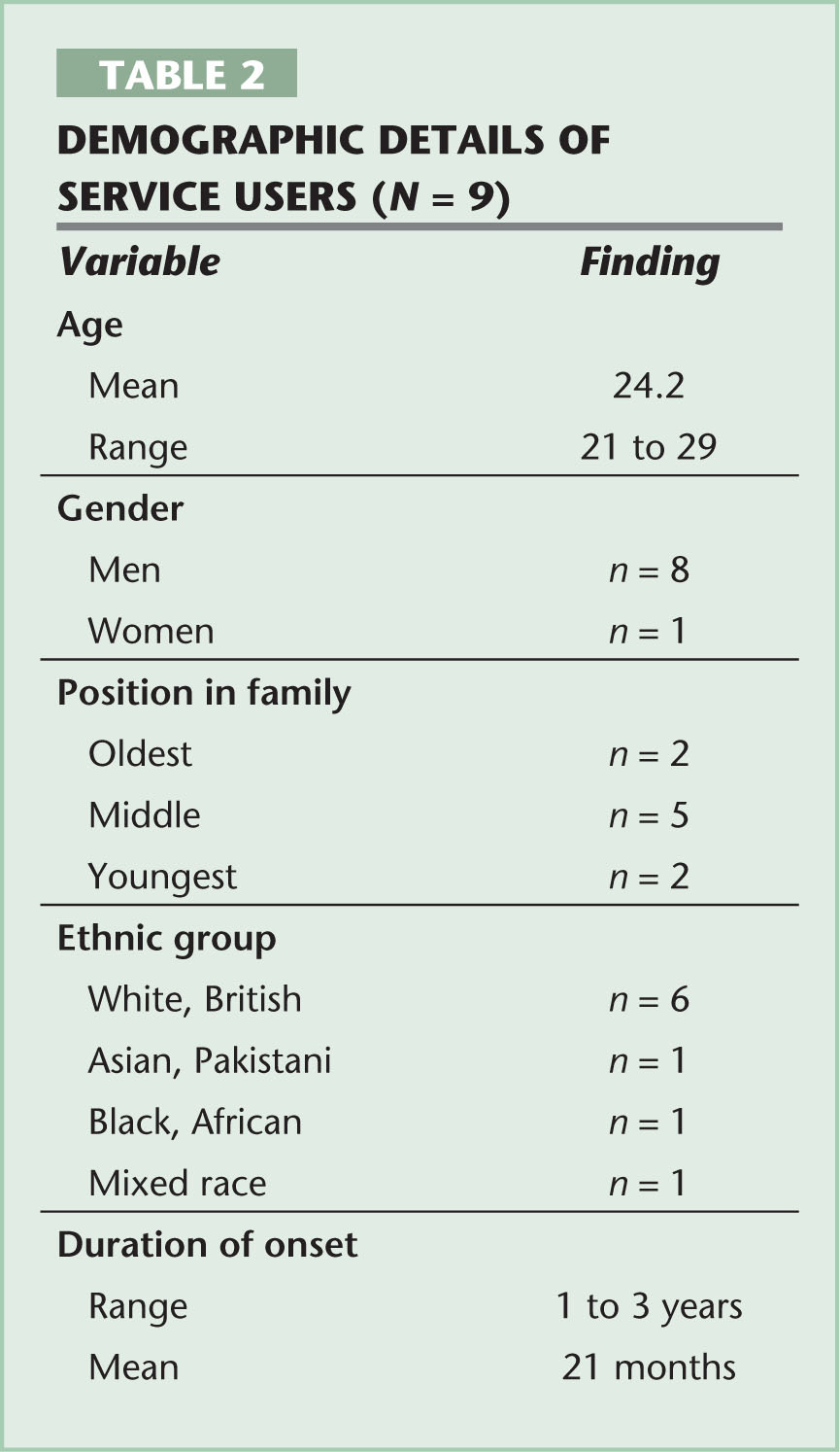 Demographic Details of Service Users (n = 9)