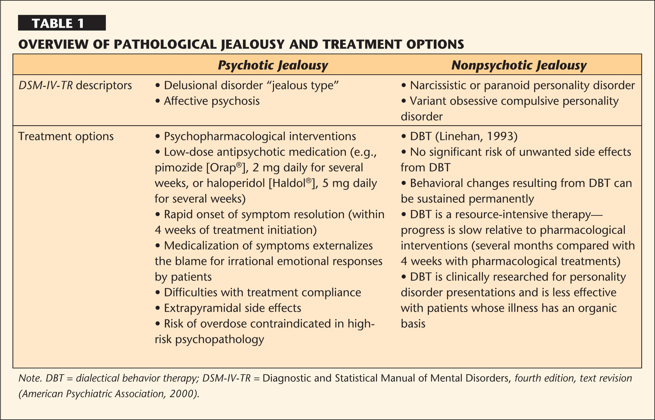Overview of Pathological Jealousy and Treatment Options