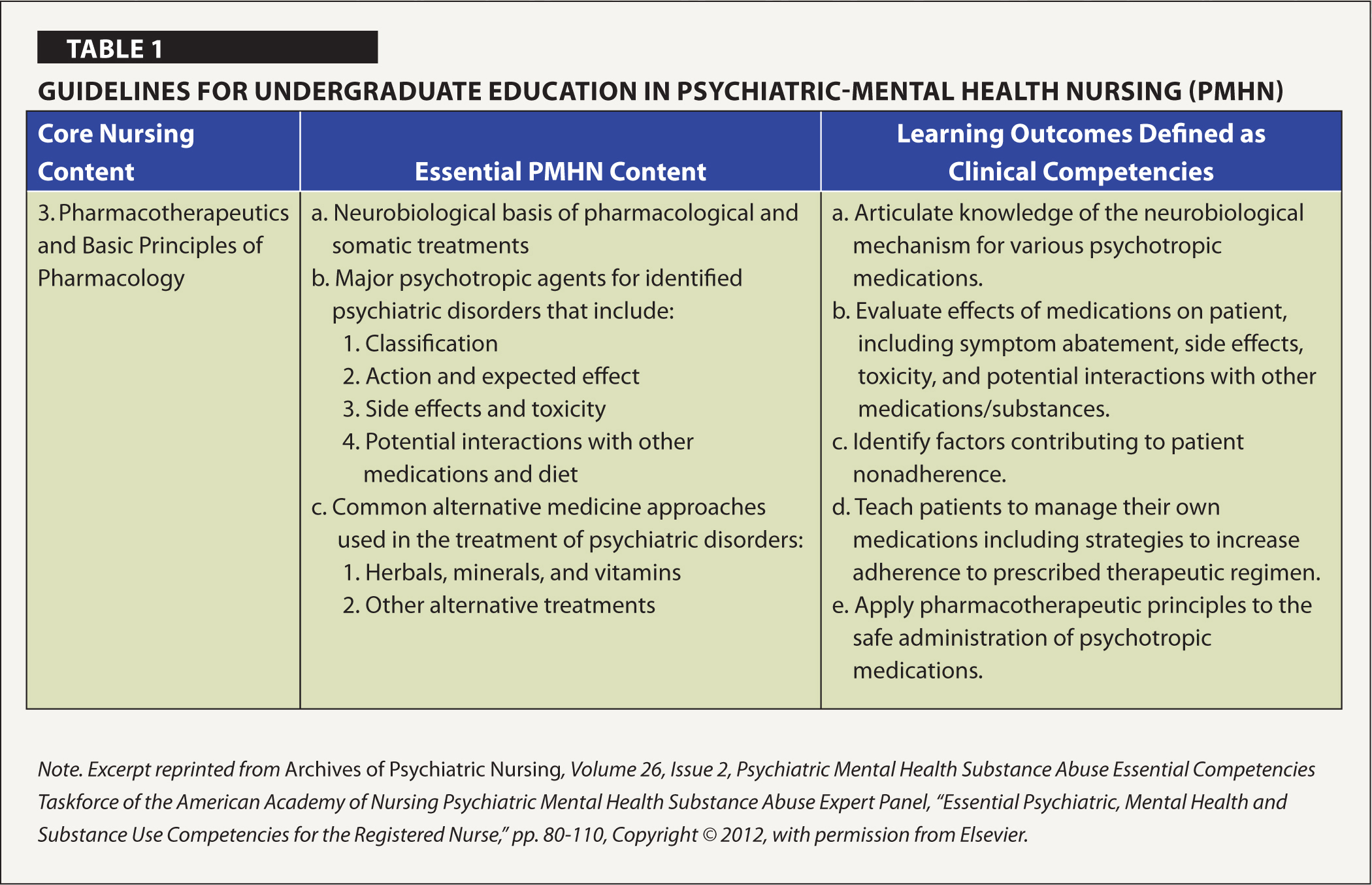 Innovative Teaching Strategy For Pharmacology In Psychiatric Mental
