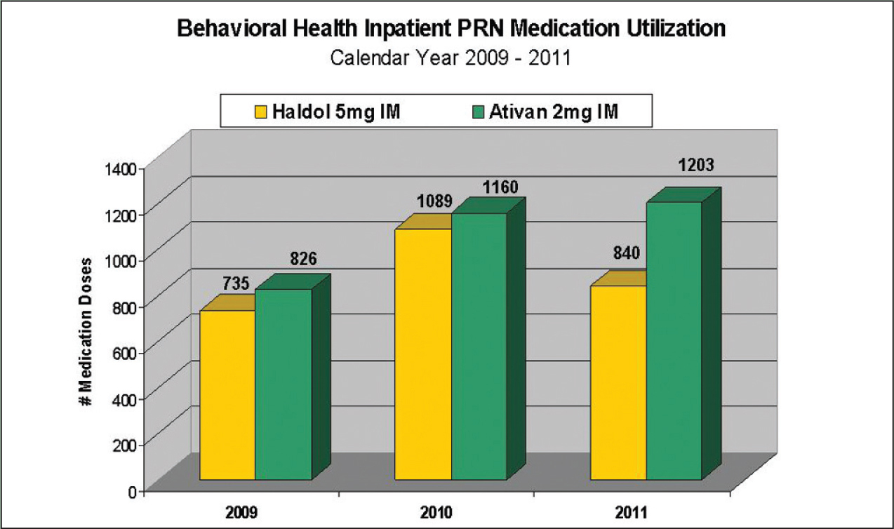 Behavioral health inpatient as-needed (PRN) medication use.