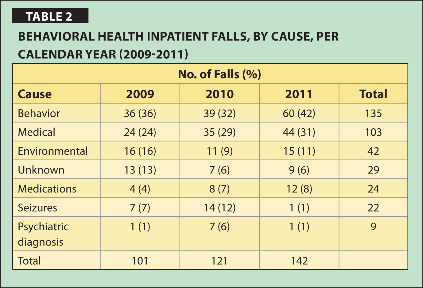 Behavioral Health Inpatient Falls, By Cause, Per Calendar Year (2009–2011)