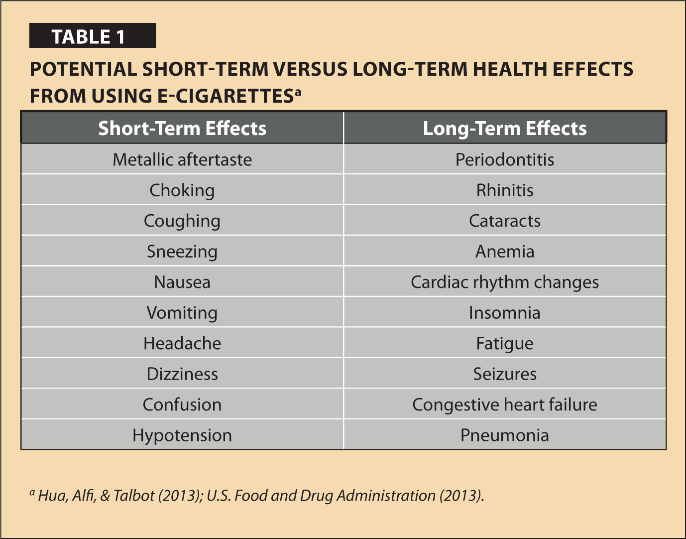 Potential Short-term Versus Long-term Health Effects from Using E-Cigarettesa