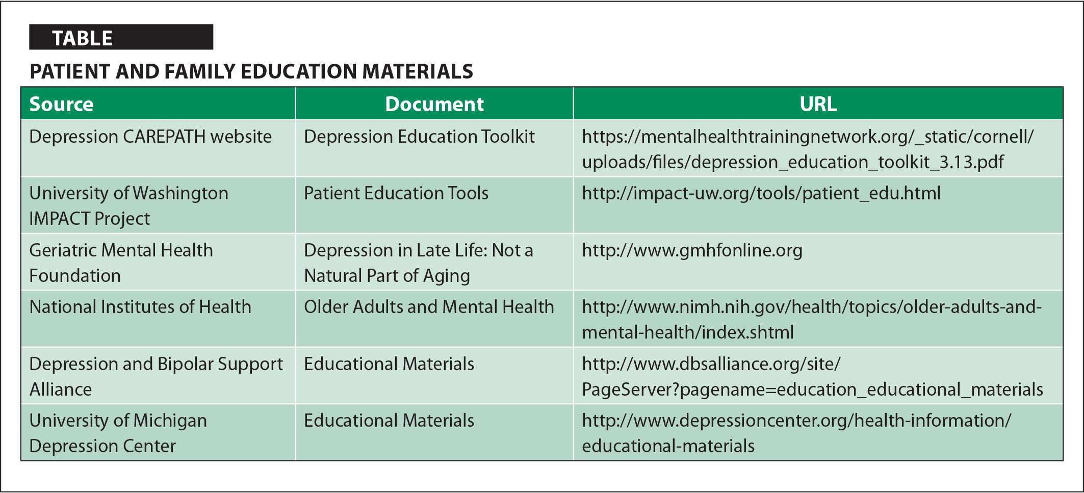 Patient And Family Education Materials