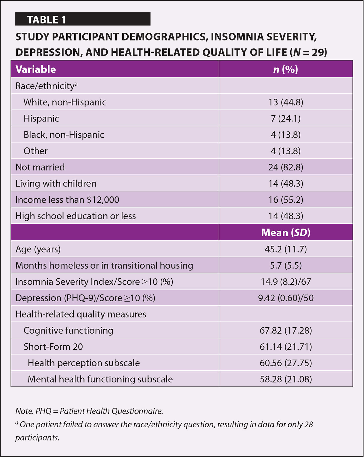 Study Participant Demographics, Insomnia Severity, Depression, and Health-Related Quality of Life (N = 29)