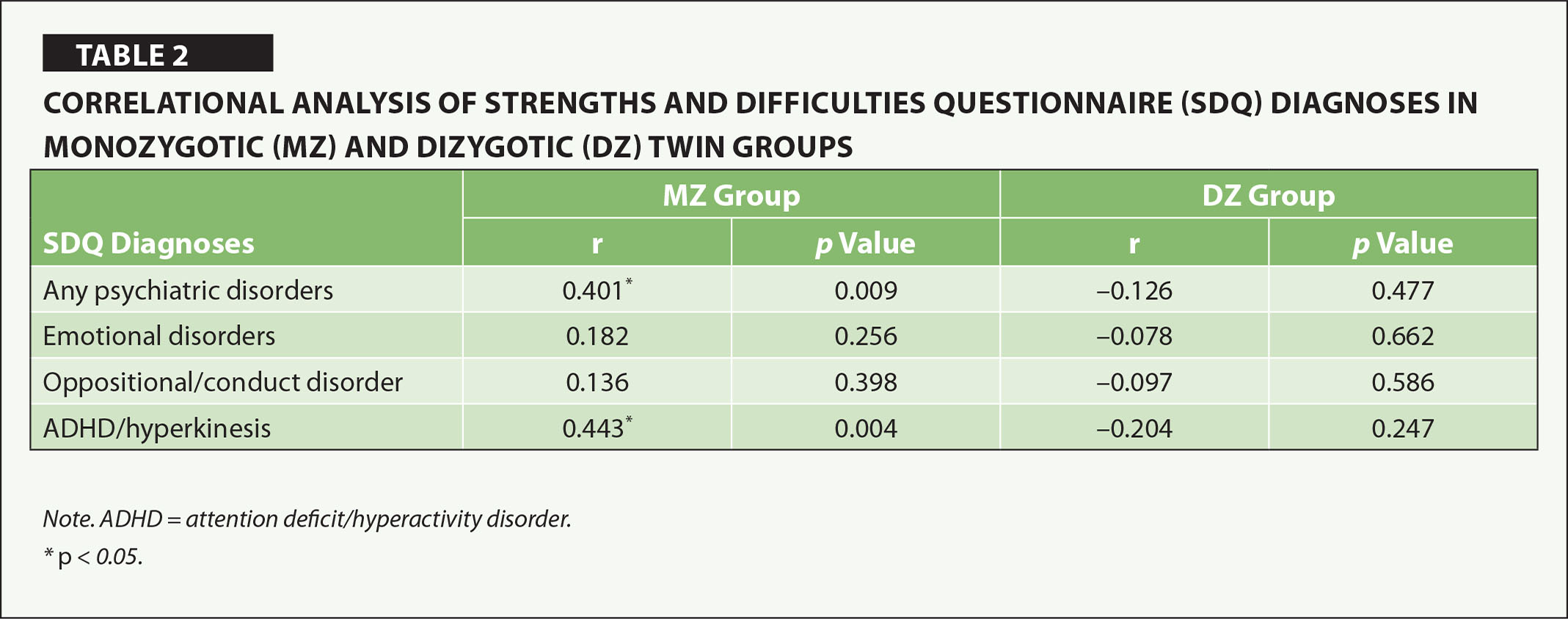 Correlational Analysis of Strengths and Difficulties Questionnaire (SDQ) Diagnoses in Monozygotic (MZ) and Dizygotic (DZ) Twin Groups