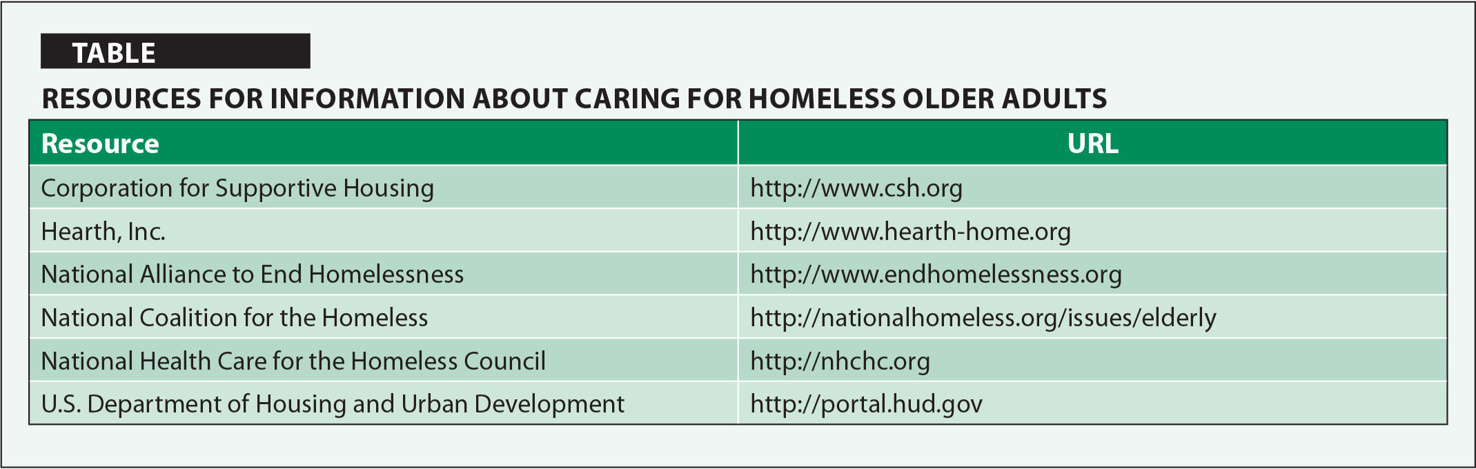 Resources for Information about Caring for Homeless Older Adults