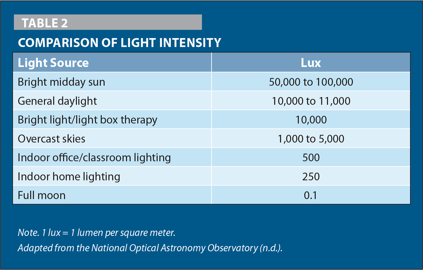Comparison of Light Intensity
