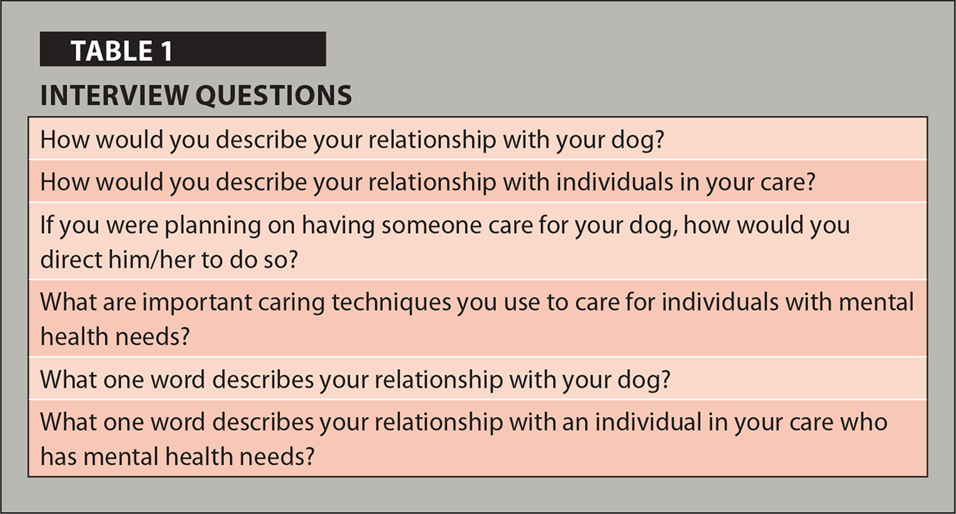 Psychiatric nurses 39 views on caring patients and canine for Table questions