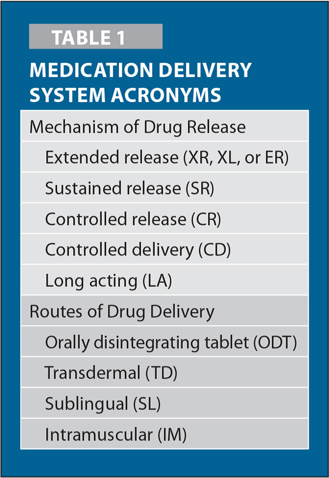 Medication Delivery System Acronyms