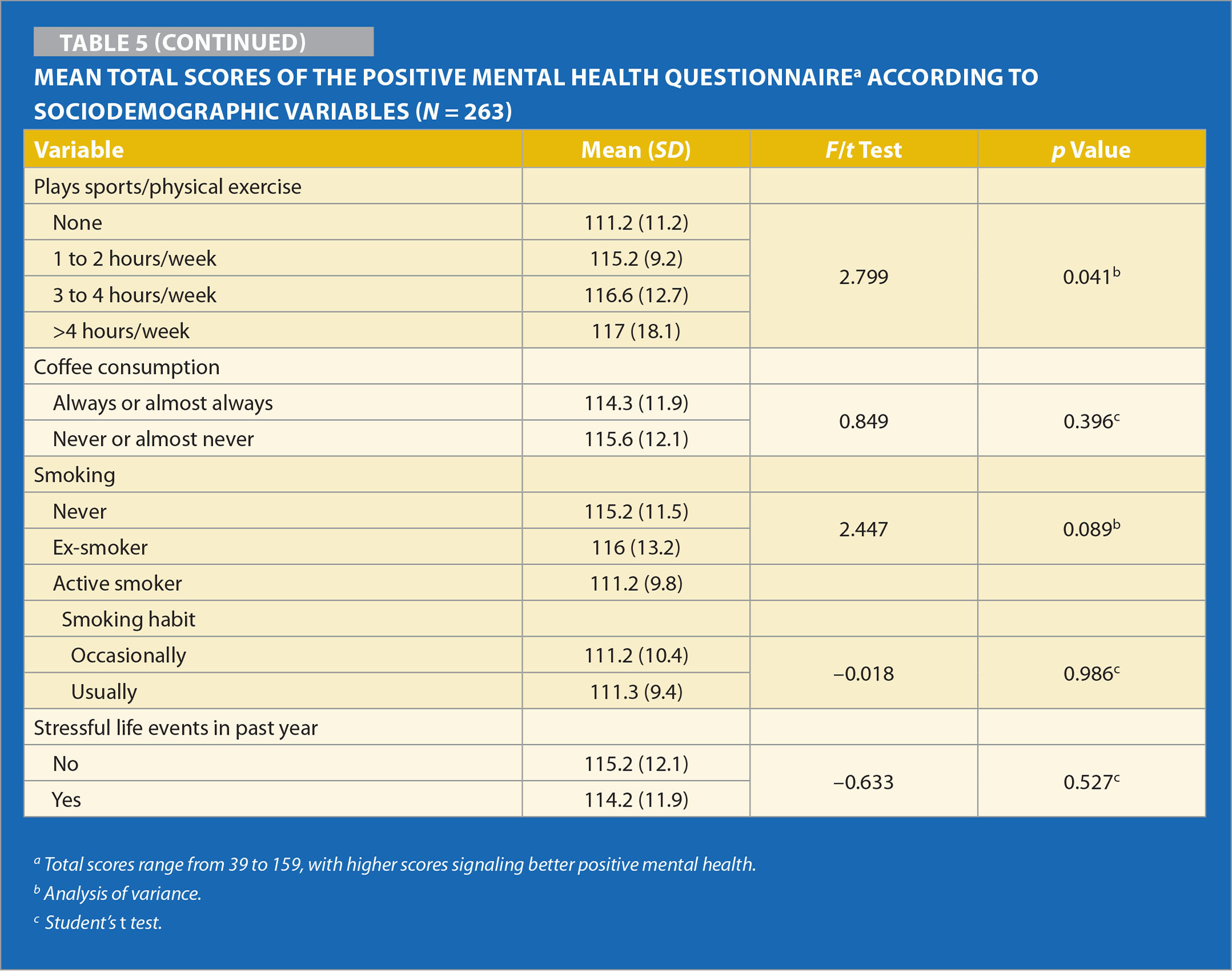 Mean Total Scores of the Positive Mental Health Questionnairea According to Sociodemographic Variables (N = 263)