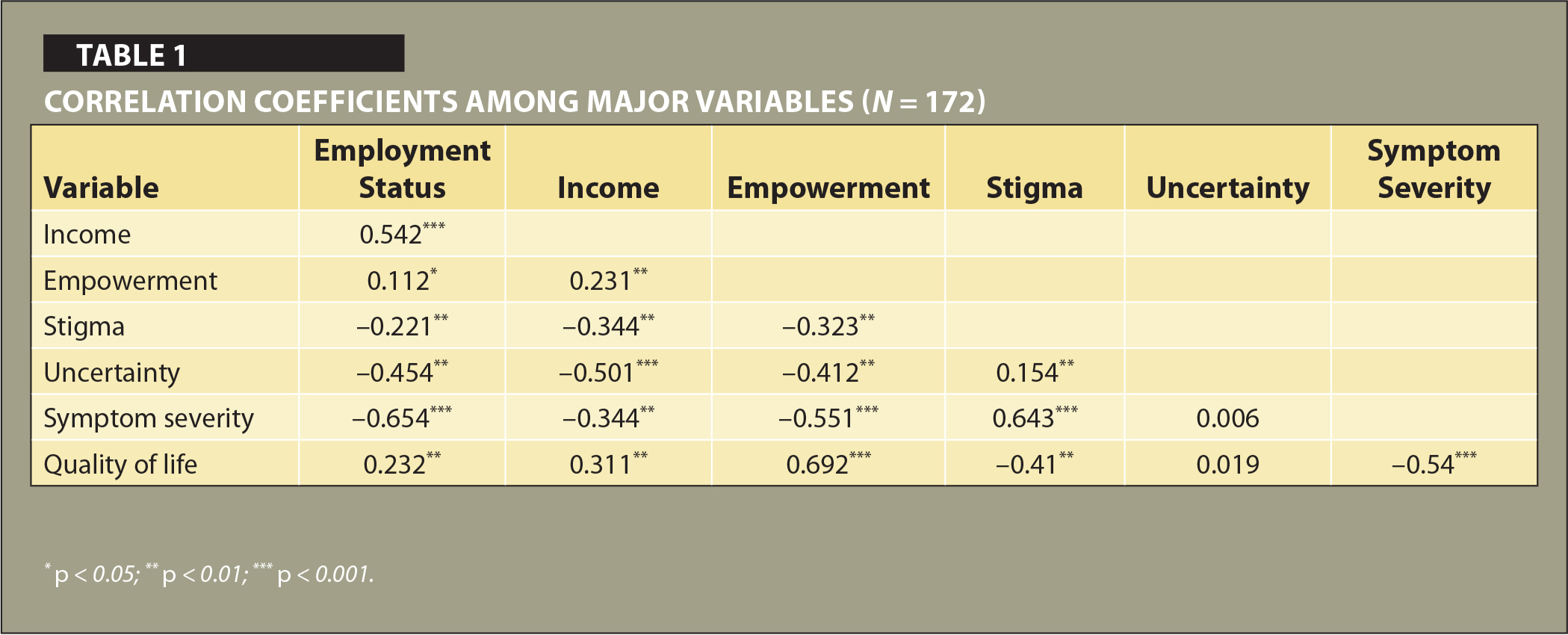 Correlation Coefficients among Major Variables (N = 172)