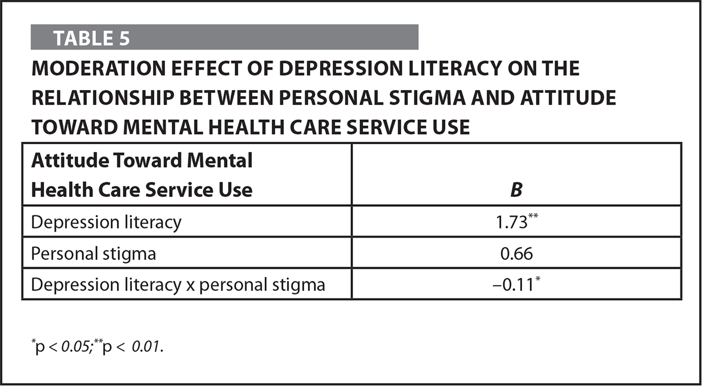 Moderation Effect of Depression Literacy on the Relationship Between Personal Stigma and Attitude Toward Mental Health Care Service Use