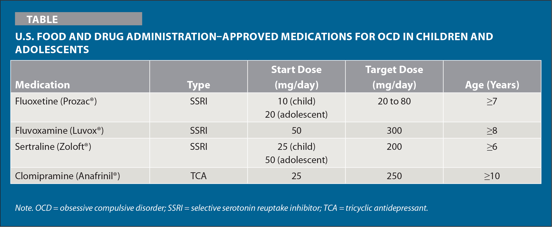 U.S. Food and Drug Administration–Approved Medications for OCD in Children and Adolescents
