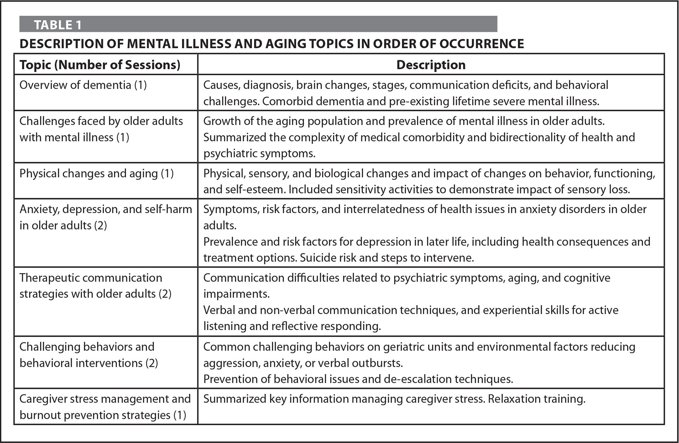 Description of Mental Illness and Aging Topics in Order of Occurrence