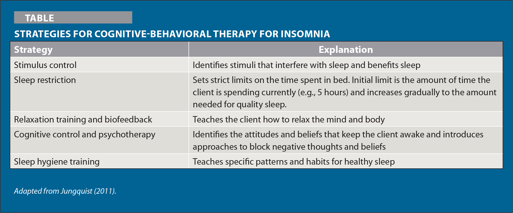 Strategies For Cognitive-Behavioral Therapy for Insomnia