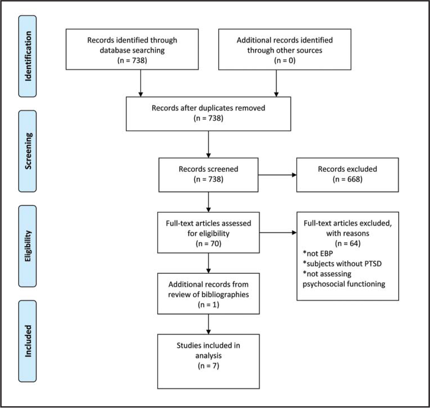 PRISMA flow diagram (Moher et al., 2009).Note. EBP = evidence-based psychotherapy; PTSD = posttraumatic stress disorder.