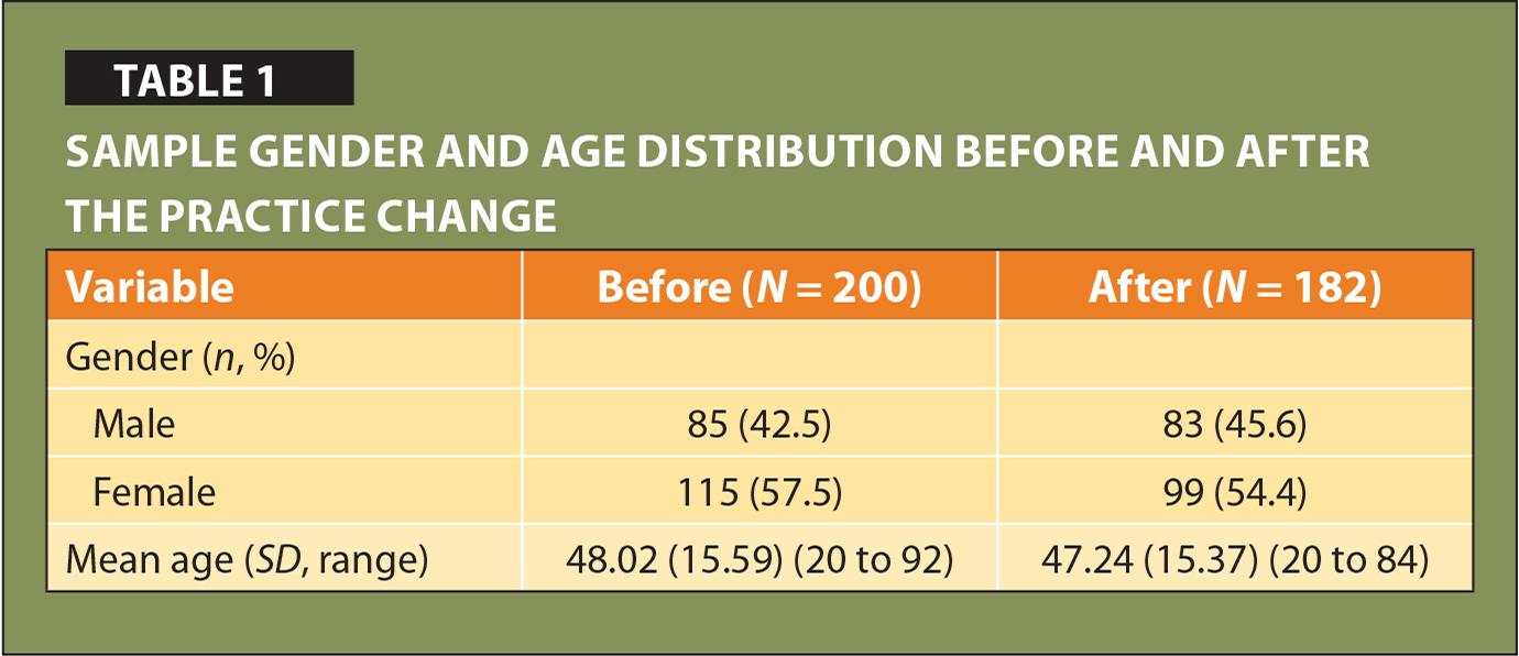 Sample Gender and Age Distribution Before and After the Practice Change