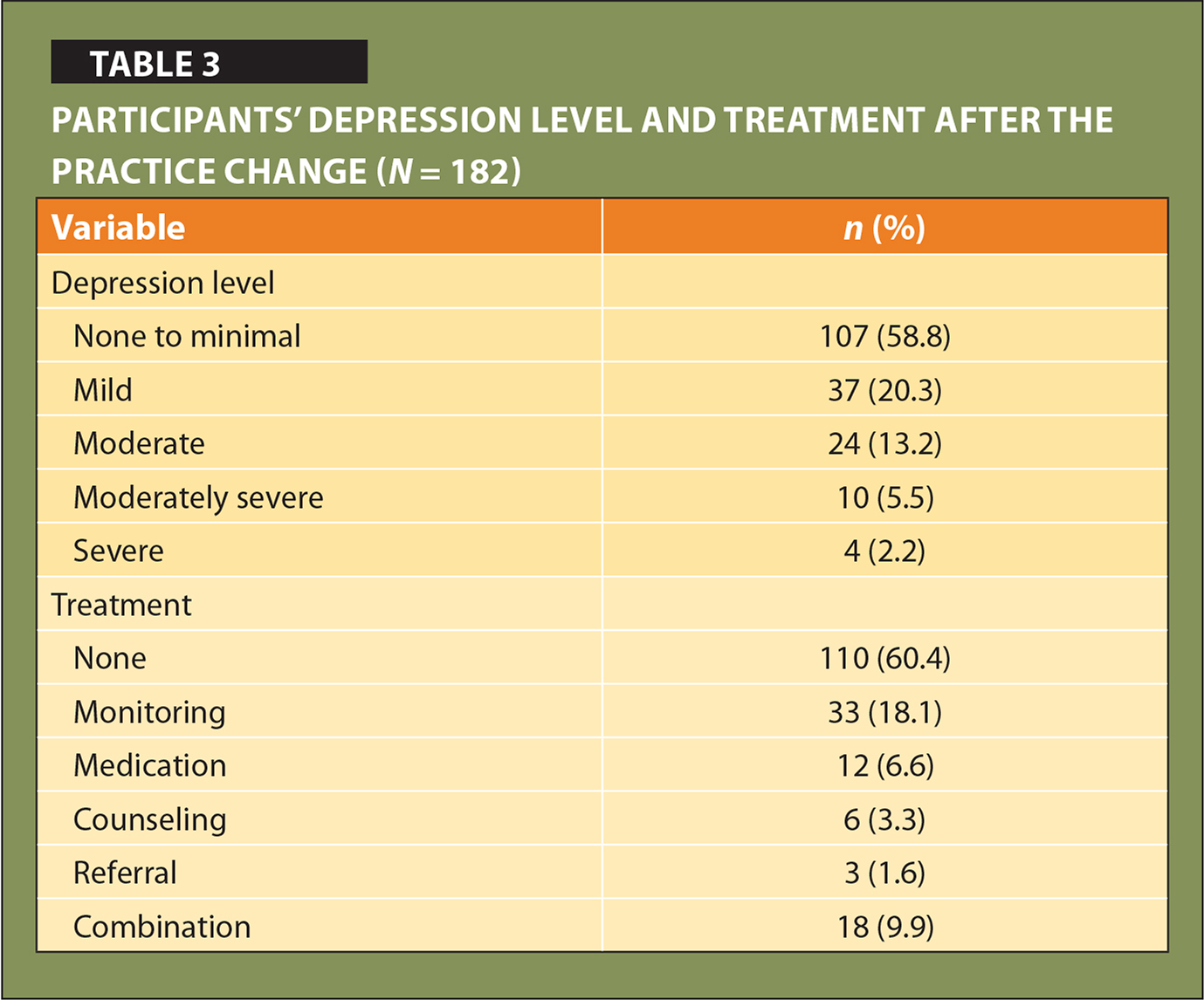 Participants' Depression Level and Treatment After the Practice Change (N = 182)
