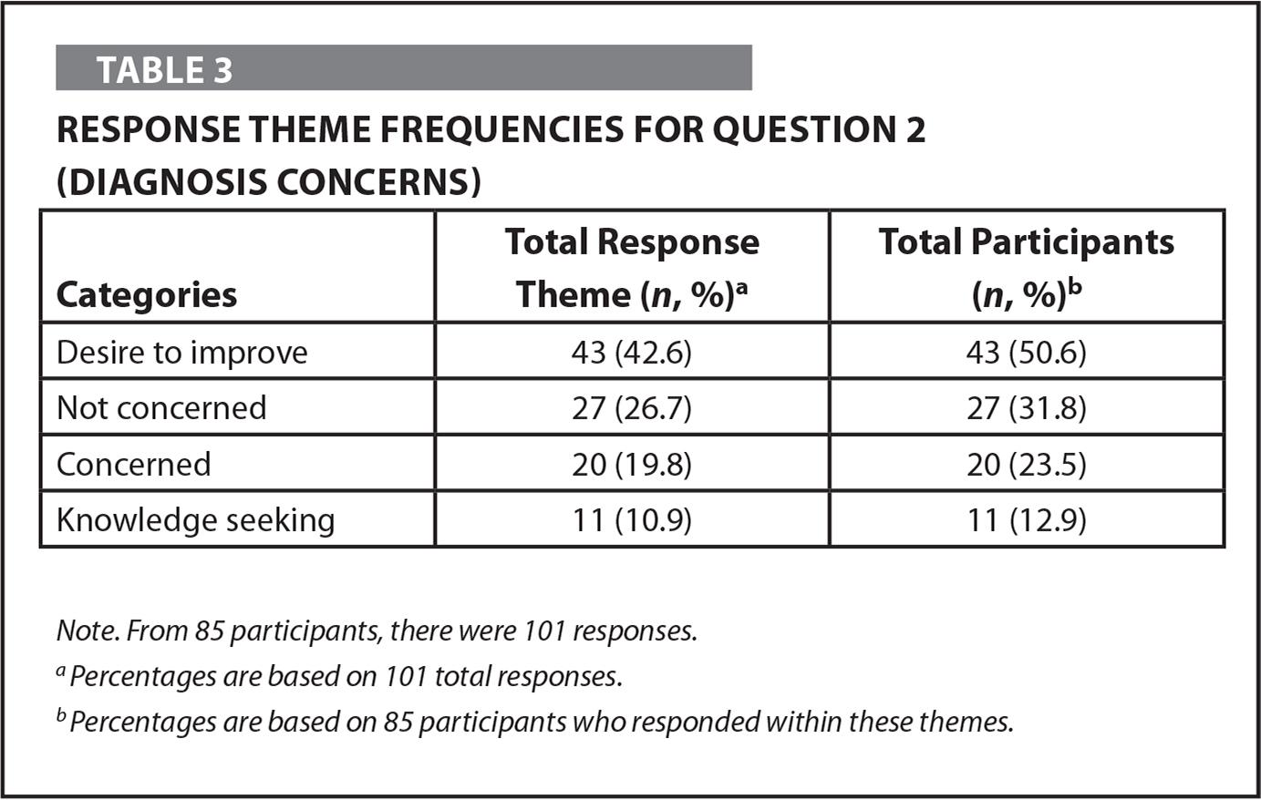 Response Theme Frequencies for Question 2 (Diagnosis Concerns)