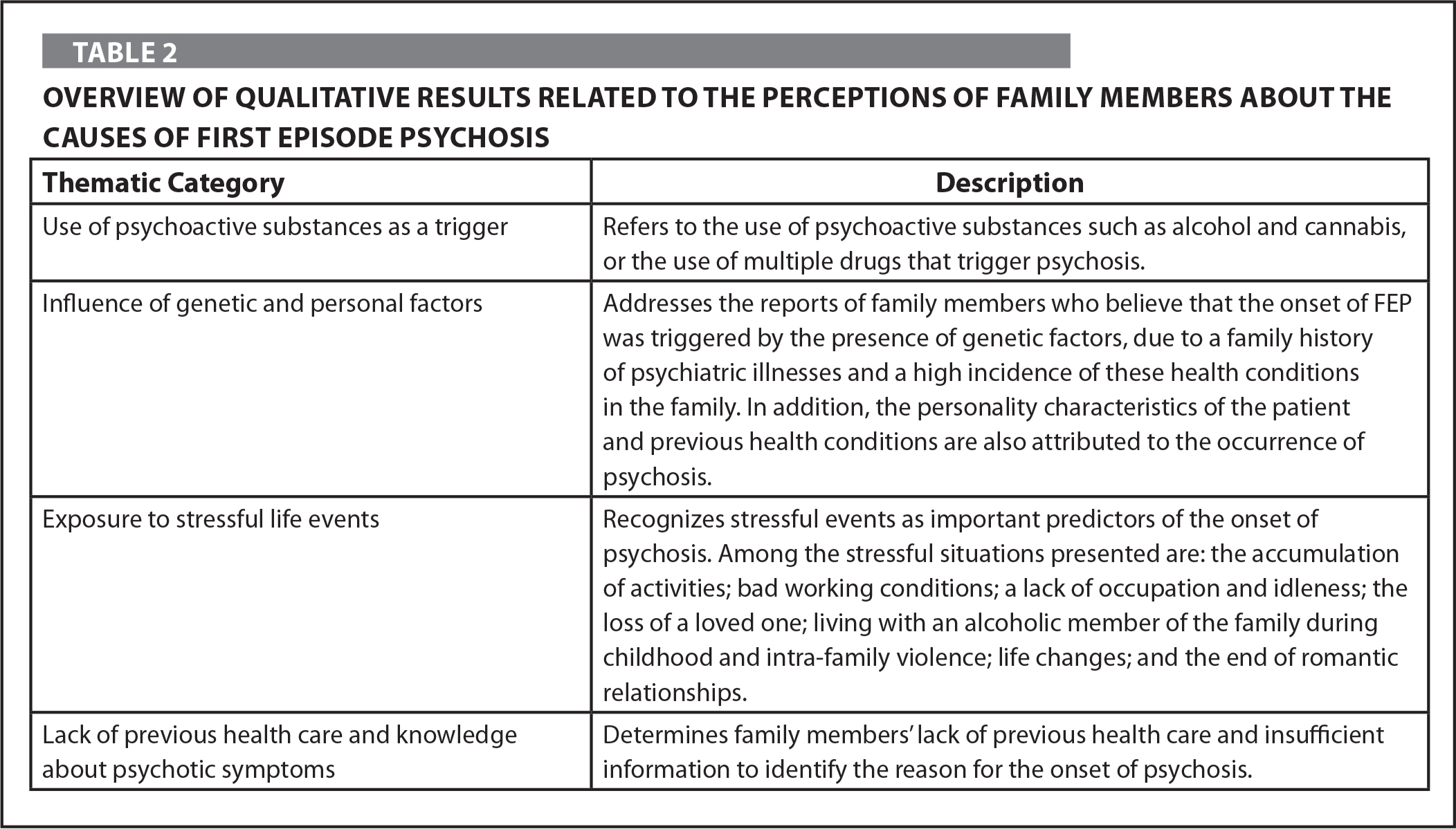 Overview of Qualitative Results Related to the Perceptions of Family Members About the Causes of First Episode Psychosis