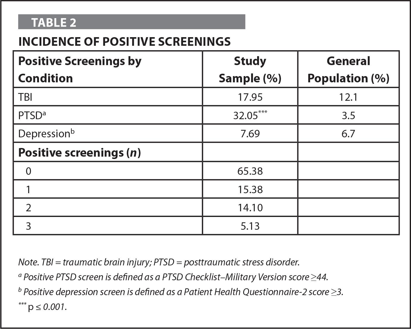 Incidence of Positive Screenings
