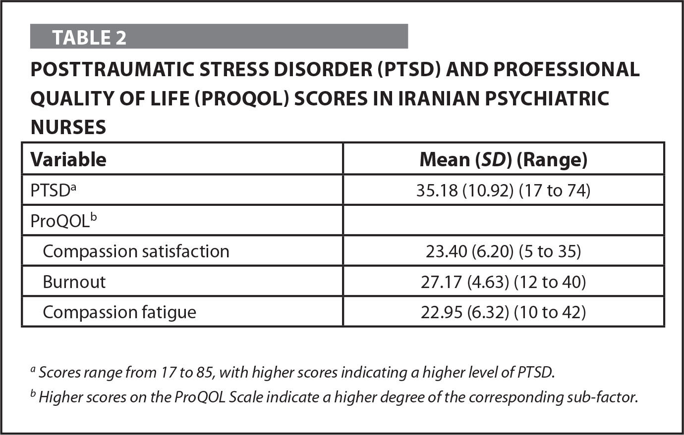 Posttraumatic Stress Disorder (PTSD) and Professional Quality of Life (PROQOL) Scores in Iranian Psychiatric Nurses