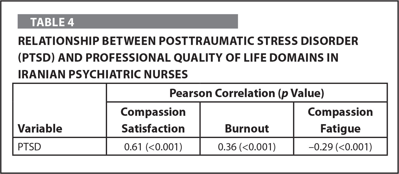Relationship between Posttraumatic Stress Disorder (PTSD) and Professional Quality of Life Domains in Iranian Psychiatric Nurses