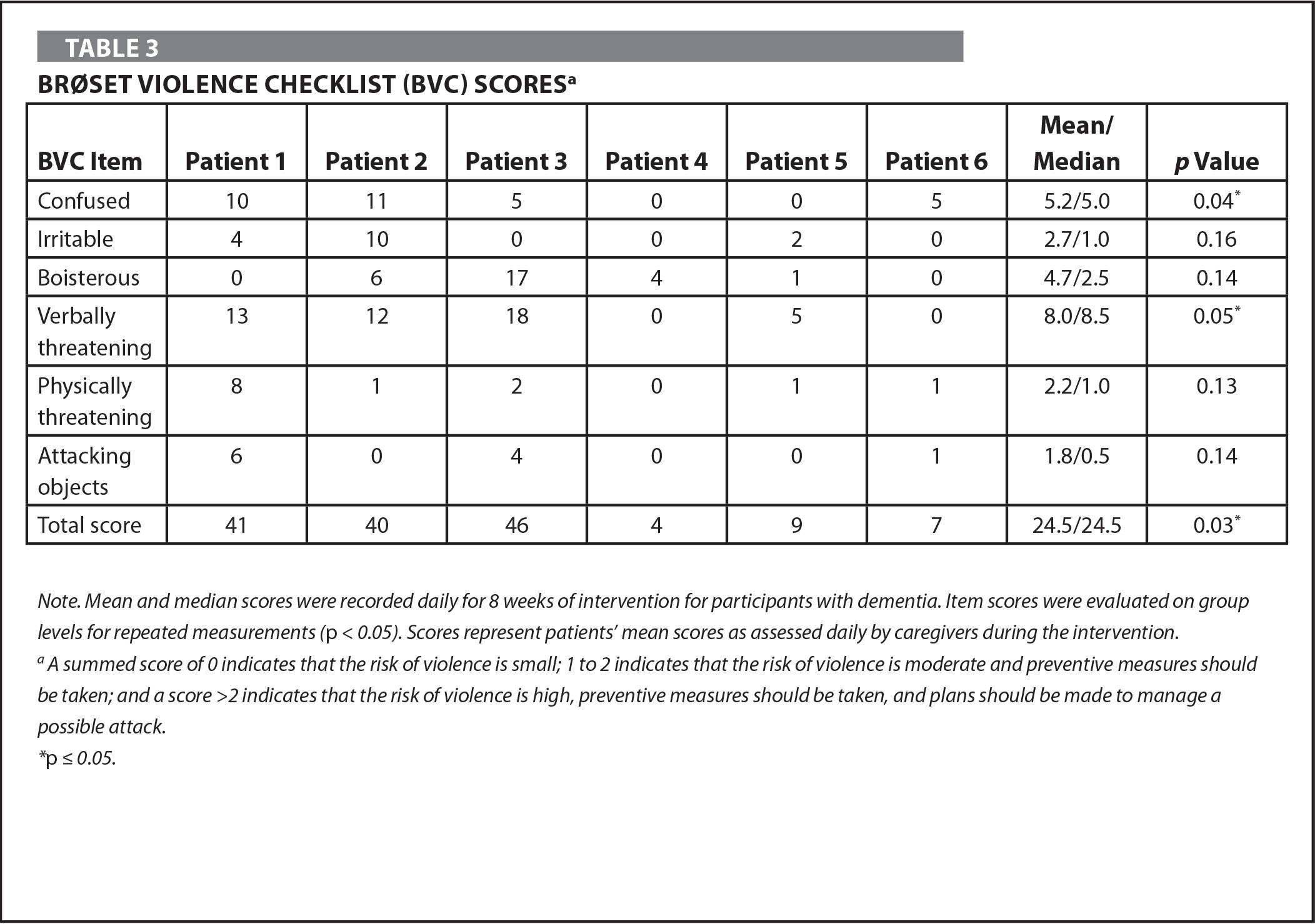 Brøset Violence Checklist (BVC) Scoresa