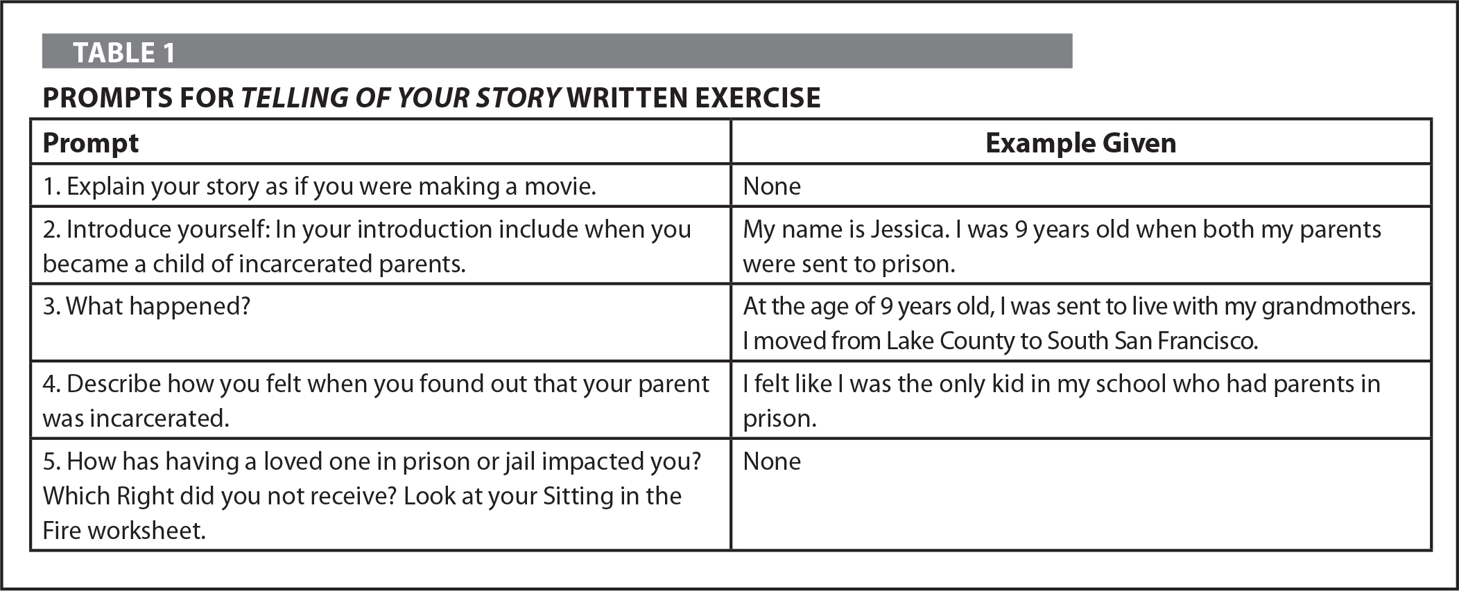 Prompts for Telling of Your Story Written Exercise