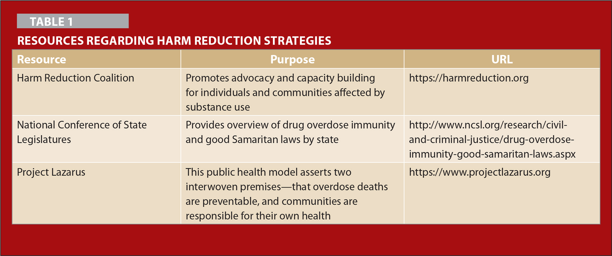 Resources Regarding Harm Reduction Strategies