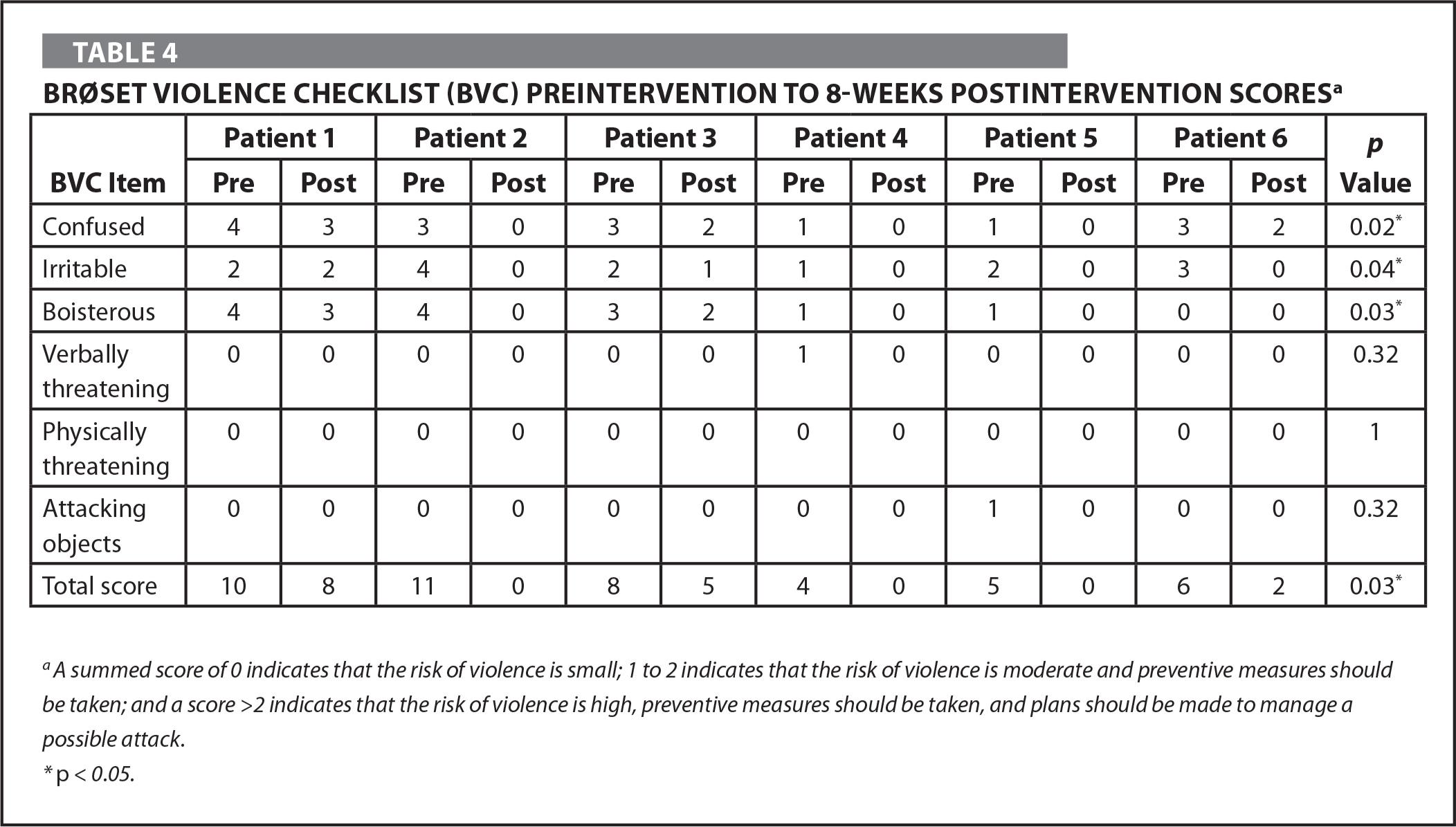 Brøset Violence Checklist (BVC) Preintervention to 8-Weeks Postintervention Scoresa