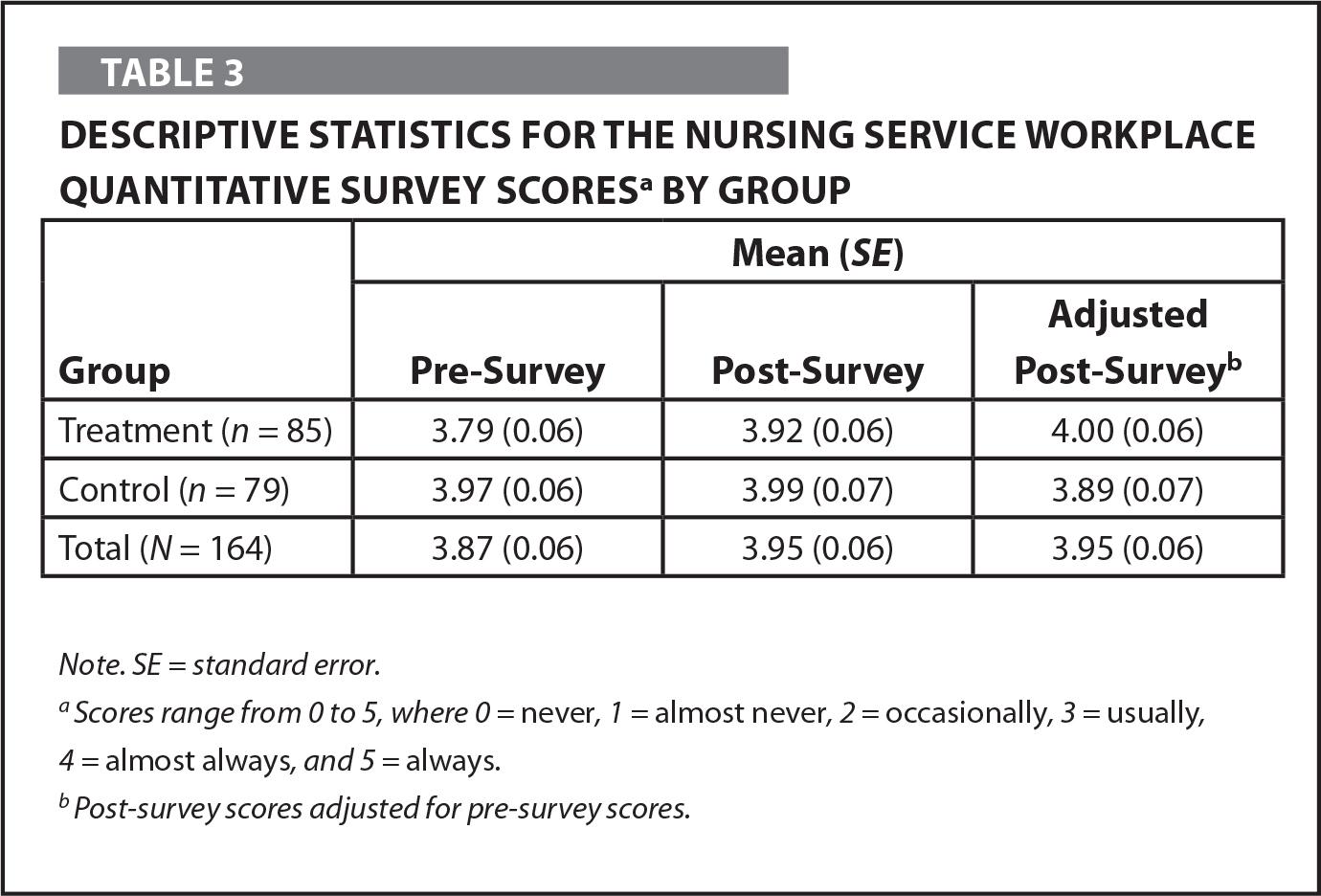 Descriptive Statistics for the Nursing Service Workplace Quantitative Survey Scoresa by Group