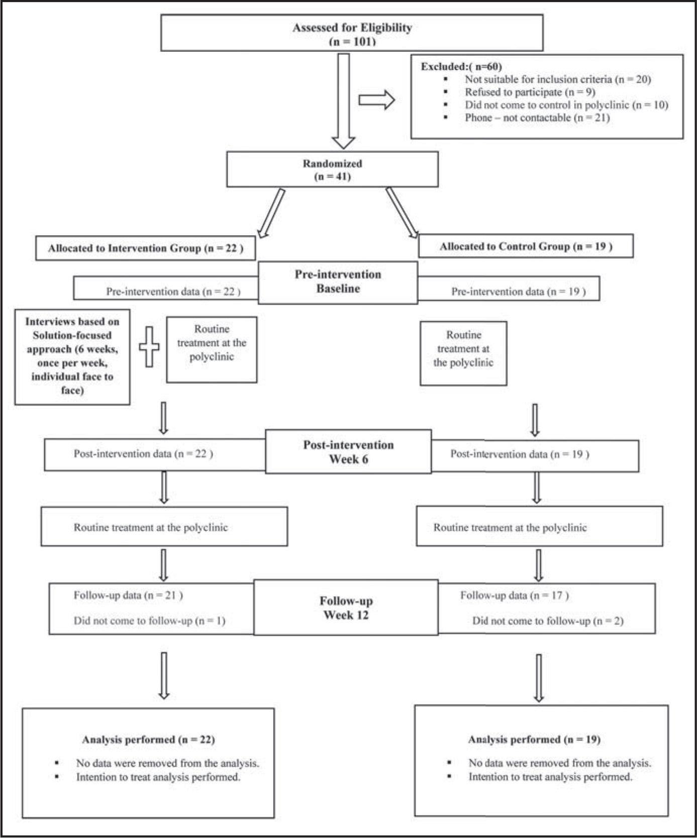 CONSORT diagram showing participant flow through the study.