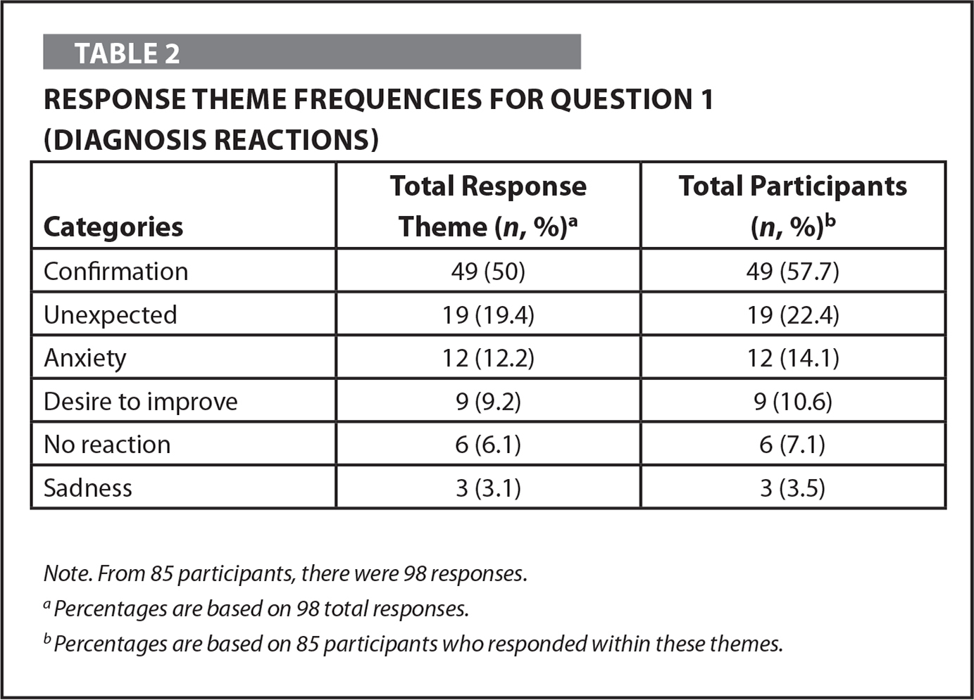 Response Theme Frequencies for Question 1 (Diagnosis Reactions)