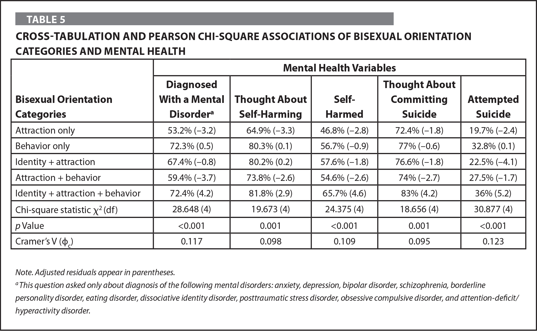Cross-Tabulation and Pearson Chi-Square Associations of Bisexual Orientation Categories and Mental Health