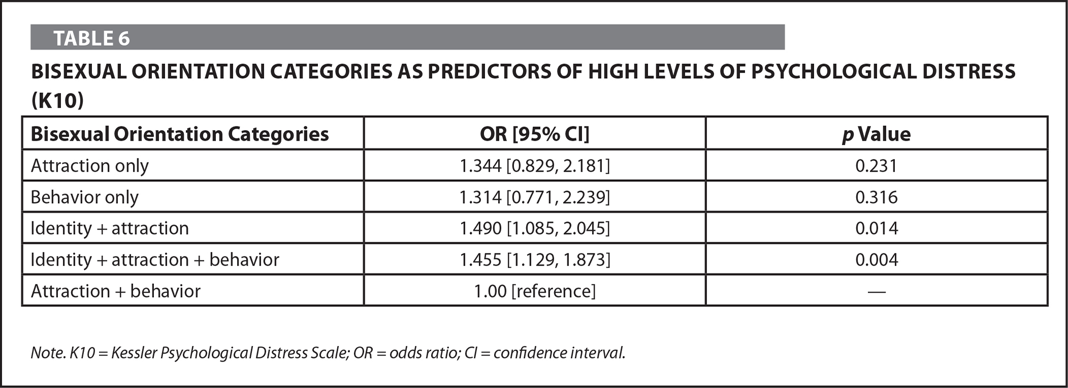 Bisexual Orientation Categories as Predictors of High Levels of Psychological Distress (K10)