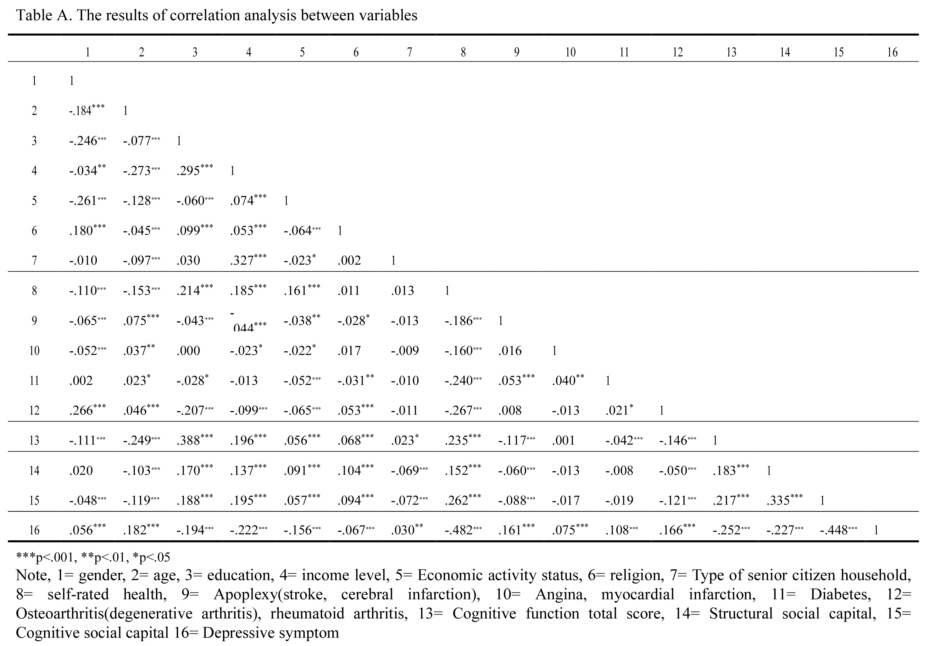 The results of correlation analysis between variables