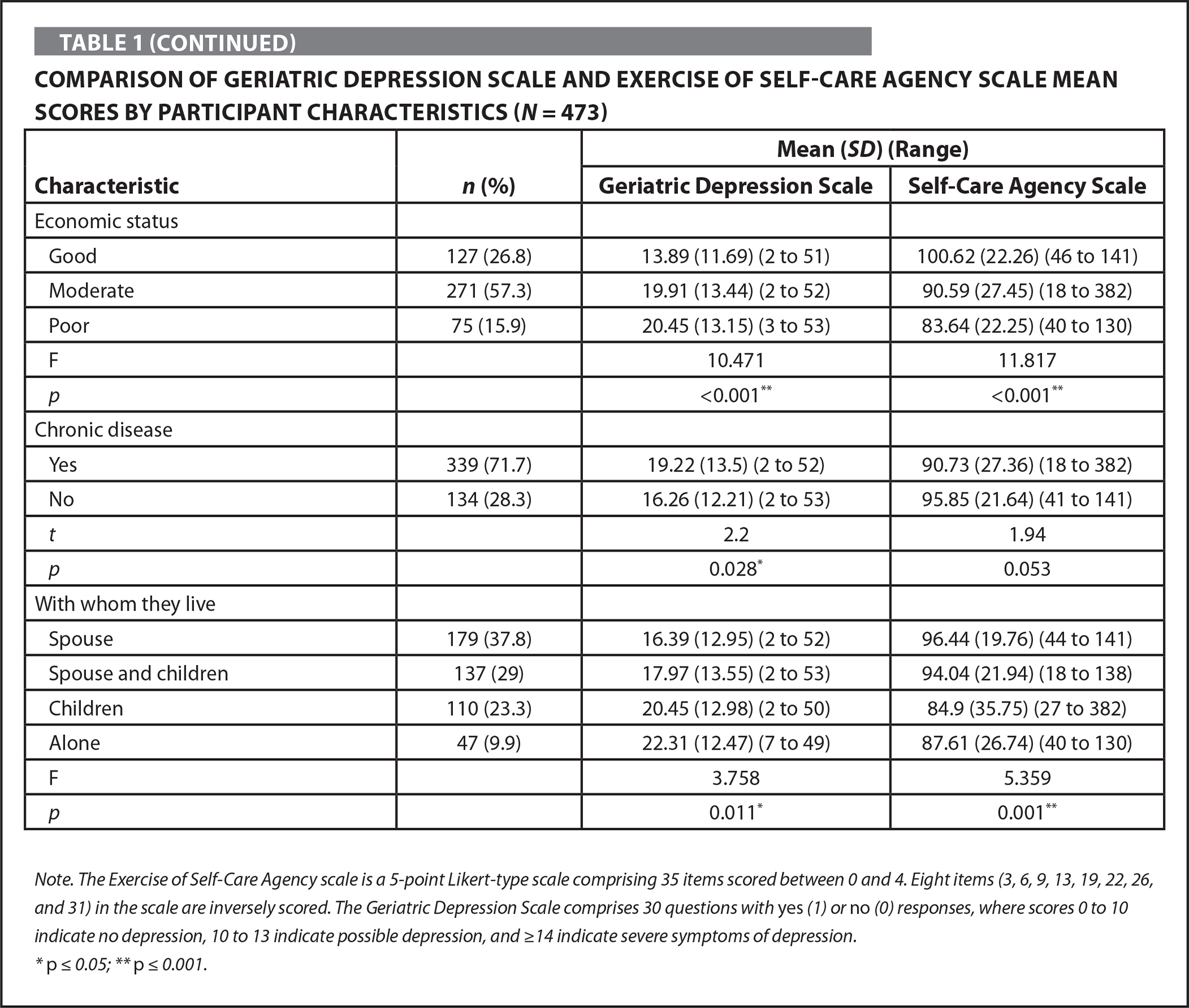 Comparison of Geriatric Depression Scale and Exercise of Self-Care Agency Scale Mean Scores by Participant Characteristics (N = 473)