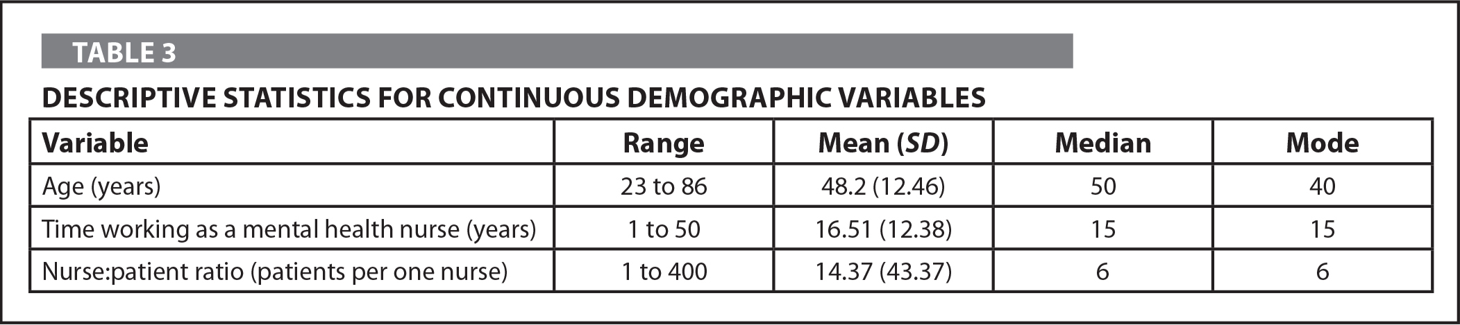 Descriptive Statistics for Continuous Demographic Variables