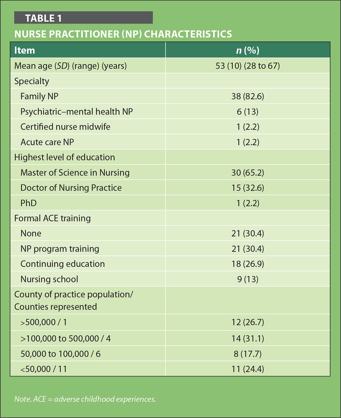 Nurse Practitioner (NP) Characteristics