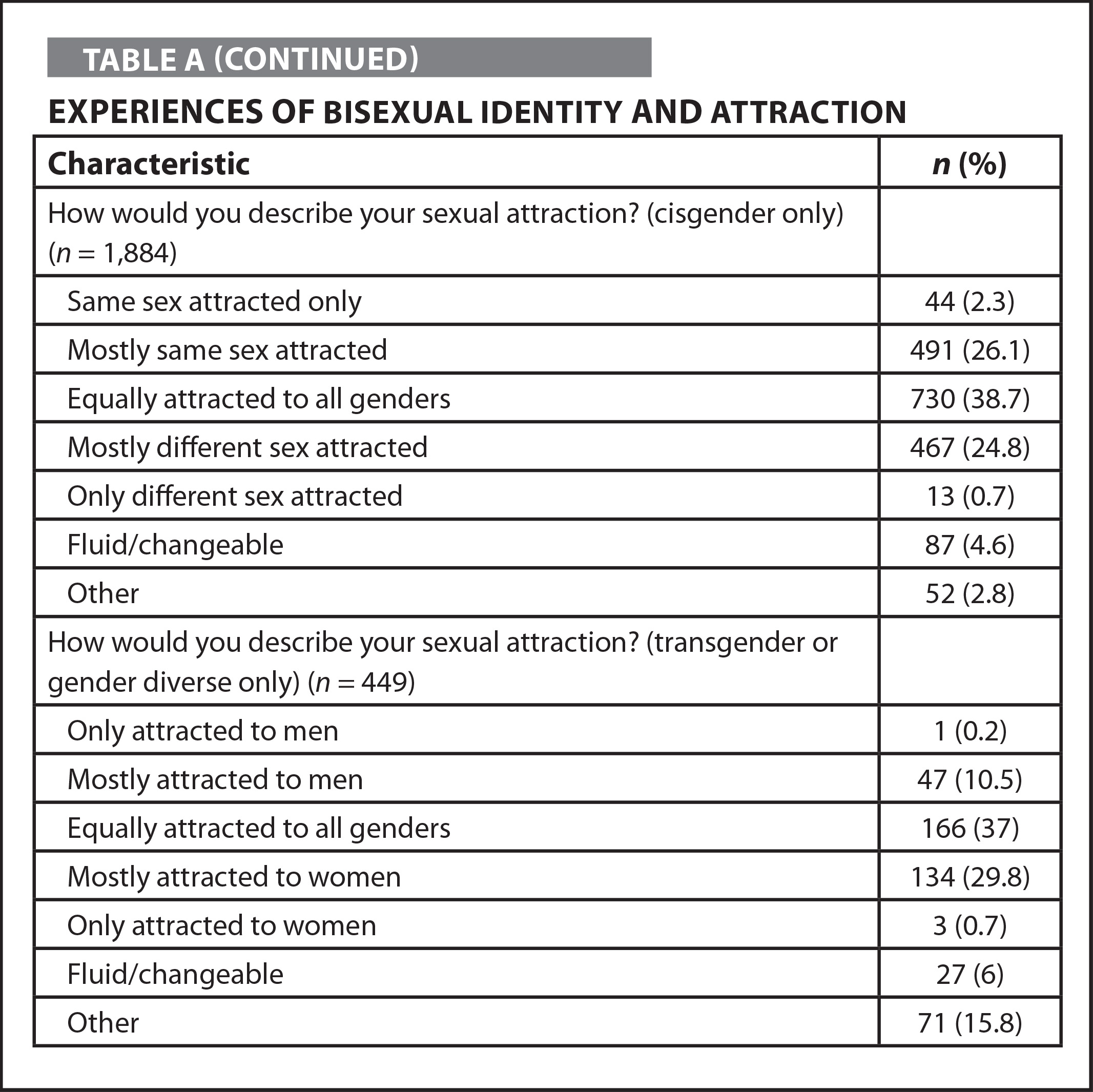 Experiences of Bisexual Identity and Attraction