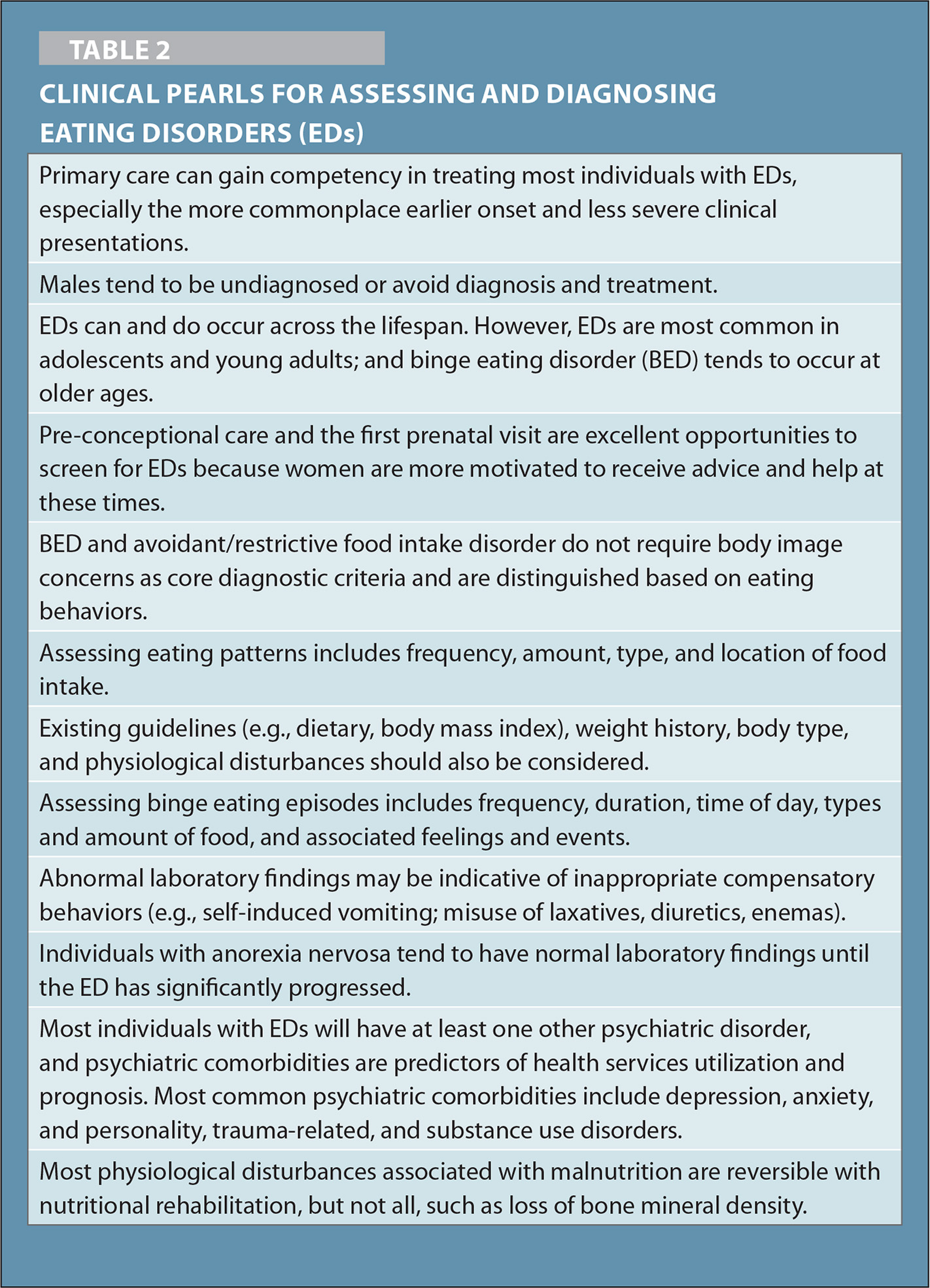 Clinical Pearls for Assessing and Diagnosing Eating Disorders (EDs)